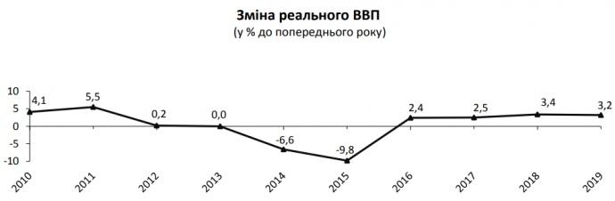 Рост экономики за год замедлился с 3,4% до 3,2% — Госстат