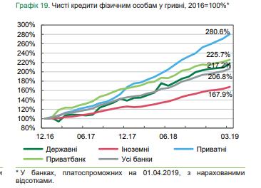 Банки улучшили качество кредитного портфеля — НБУ