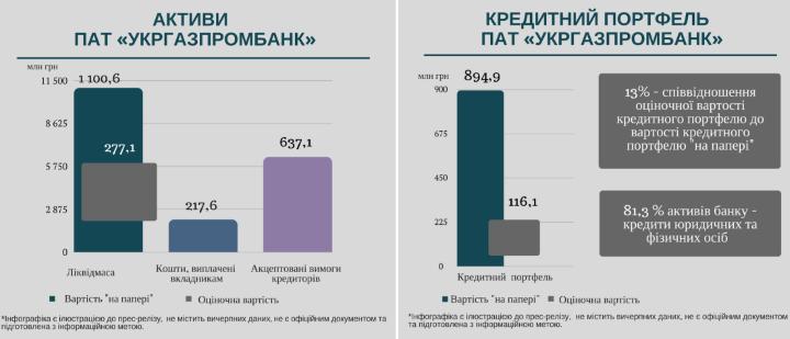Фонд гарантирования обнародовал детали вывода активов из Укргазпромбанка