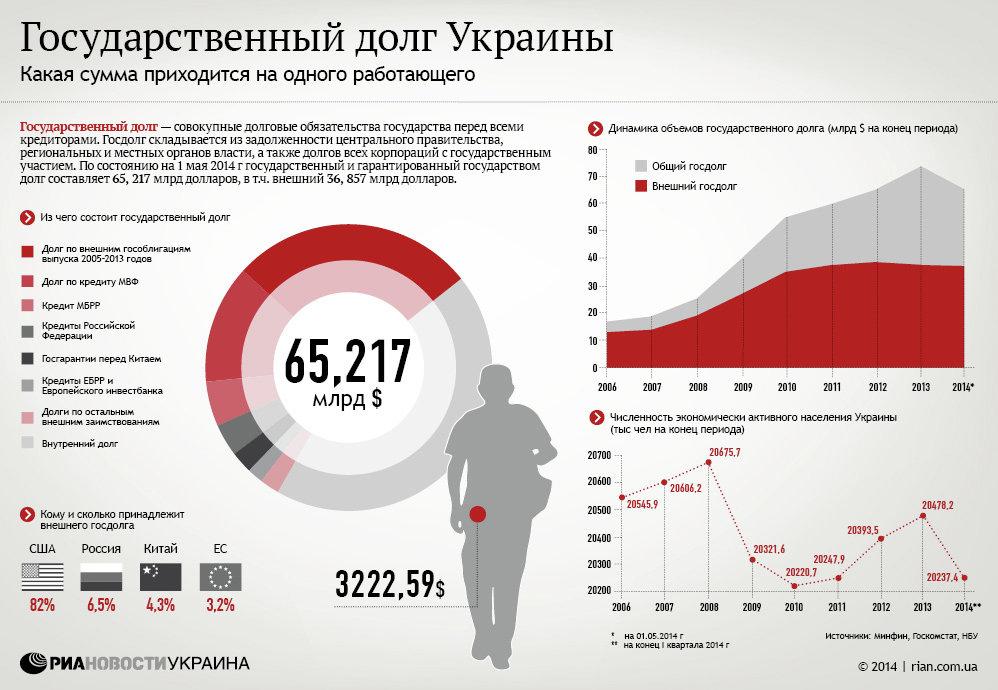 Кредит в украине расчет кредит банк киев i