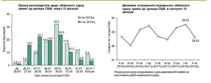 Бизнес ожидает курс доллара в пределах 26-29 гривен — НБУ