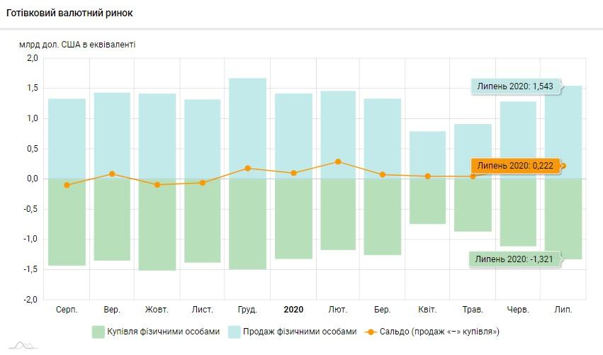 Население в июле увеличило продажу валюты — НБУ