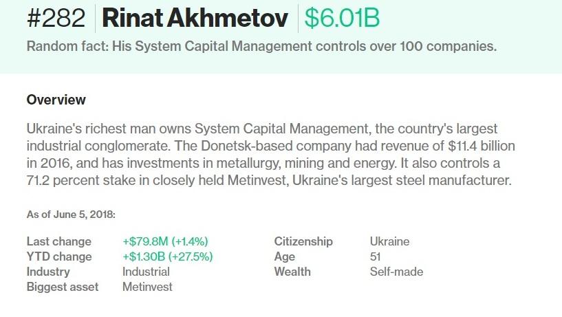 Ахметов занял 282 место в рейтинге миллиардеров Bloomberg