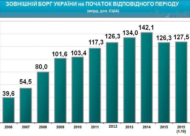 Зовнішній борг України