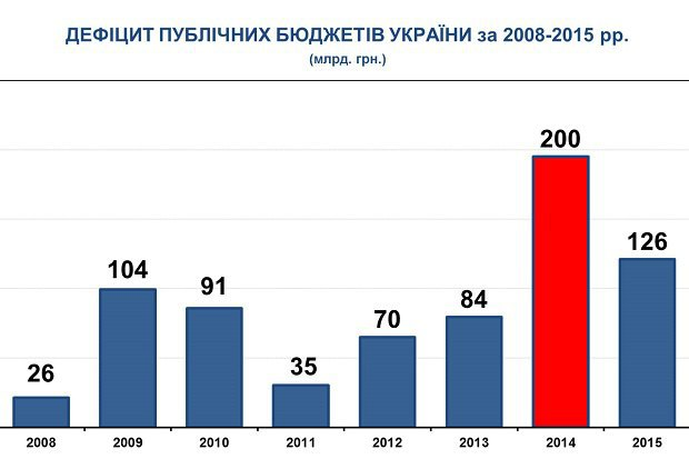 Дефіцит бюджетів України