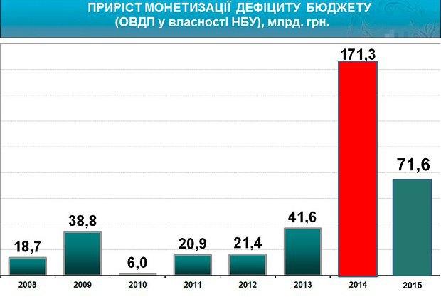 Приріст монетизації дефіциту бюджету
