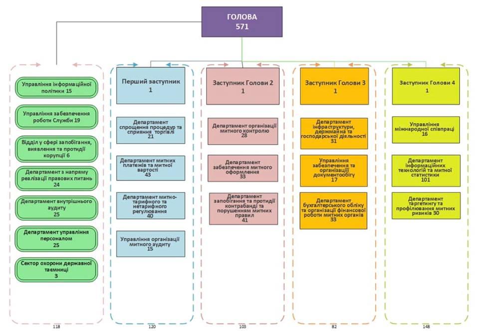 Нефьодов показал, как будет выглядеть главный аппарат Таможни (структура)