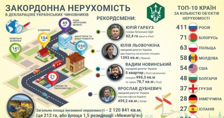 Украинские чиновники задекларировали недвижимость в 43 странах мира. Инфографика