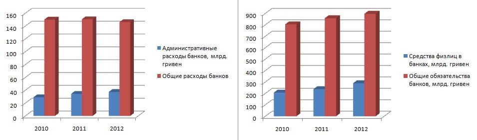 График 1: Доля админрасходов