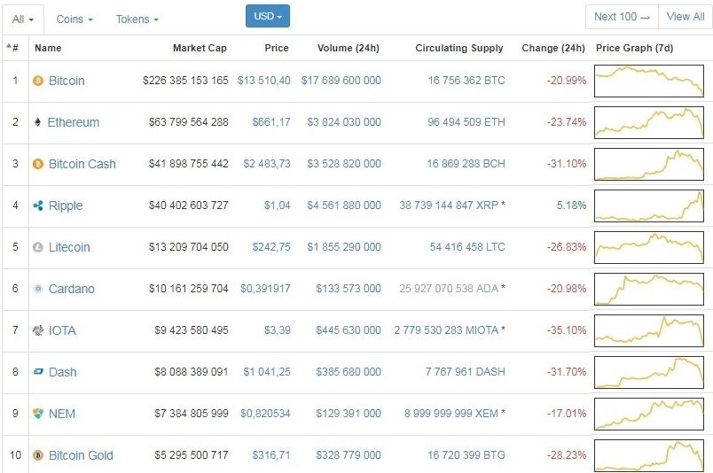 На рынке криптовалют обвал