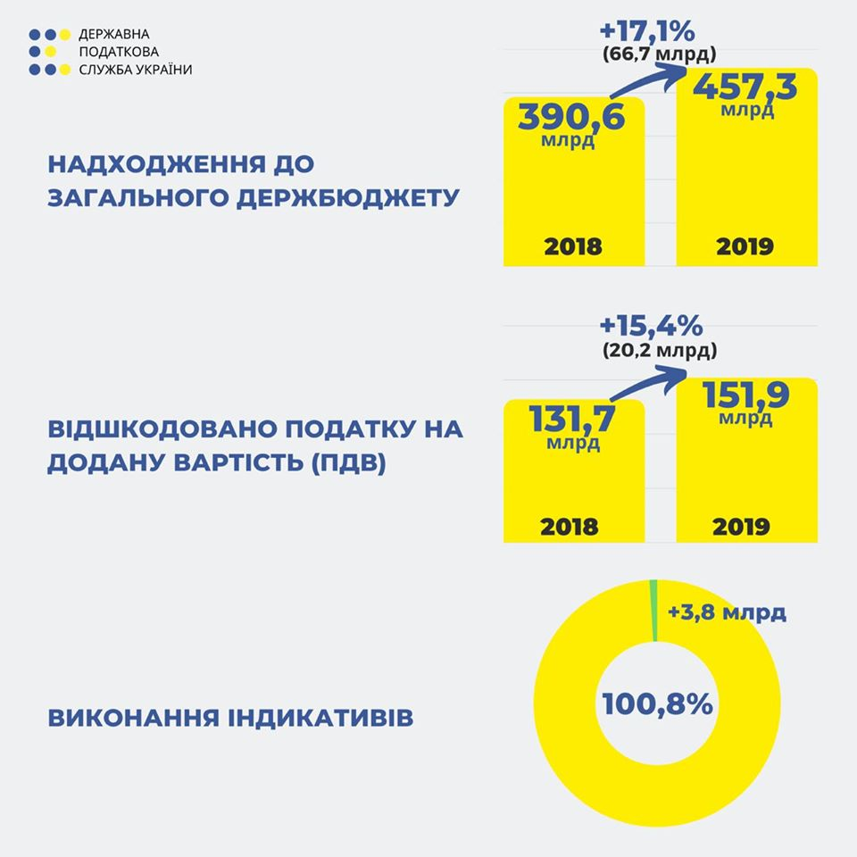 Впервые за 8 лет: Налоговая выполнила бюджет-2019 на 100,8% — Верланов