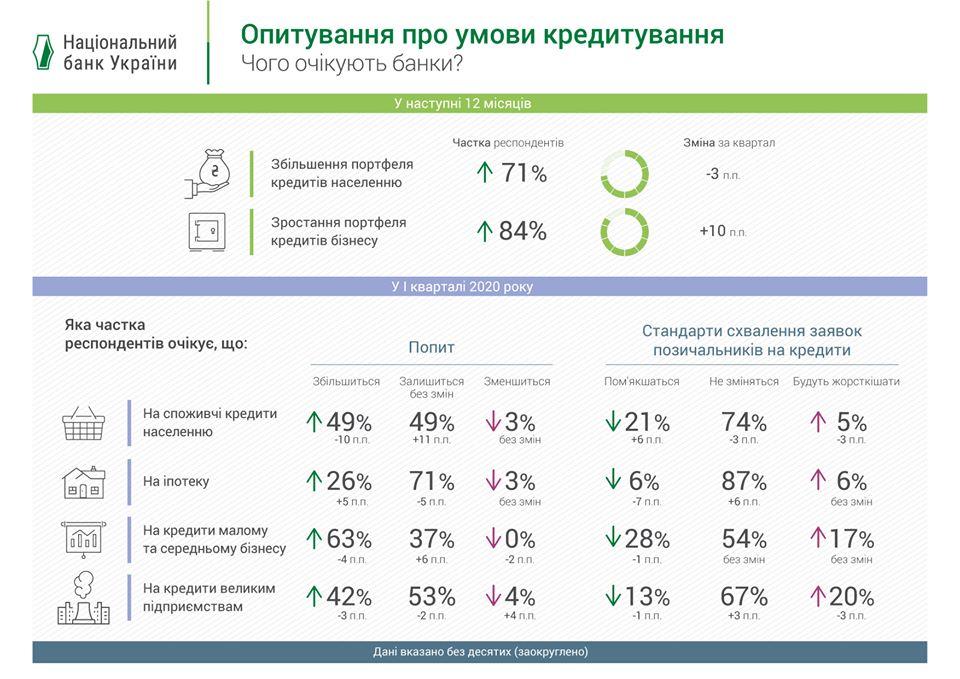 потребительские кредиты приватбанка что значит рейтинг кредитный у банка отозвана
