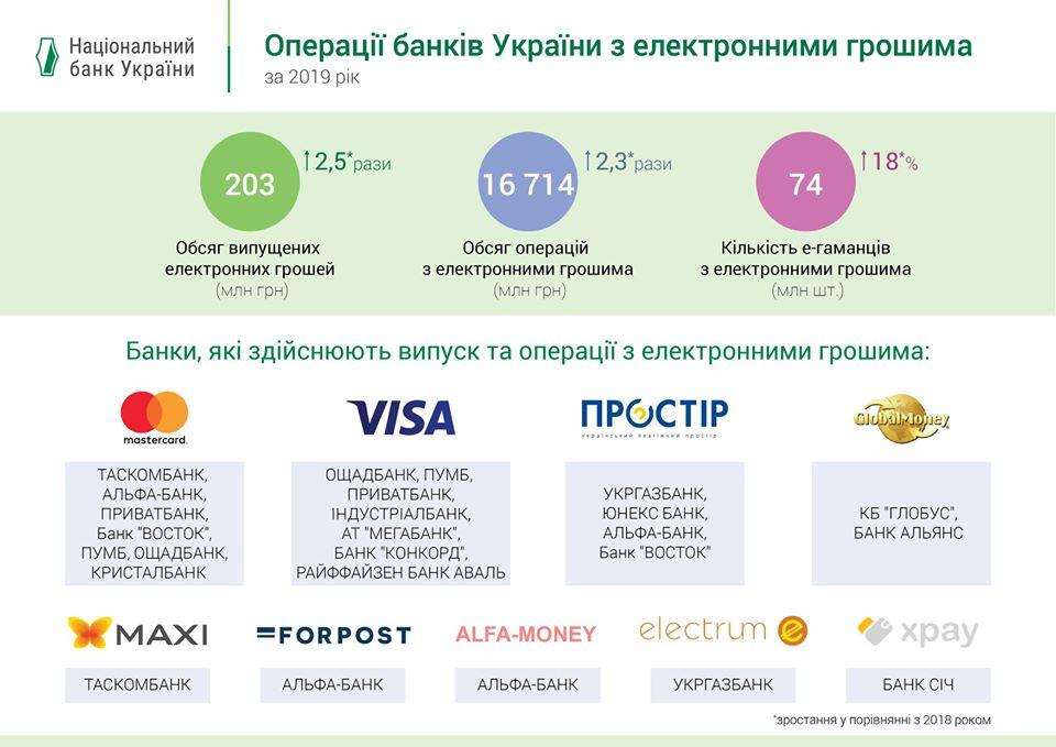 Рынок электронных денег в Украине вырос более чем вдвое за прошлый год