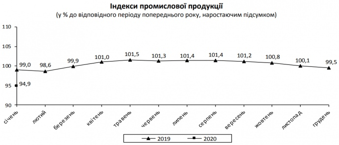 Промпроизводство в январе сократилось на 5,1% — Госстат