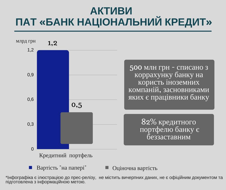 Фонд гарантирования продал активы неплатежеспособных банков на59,5 млн гривен