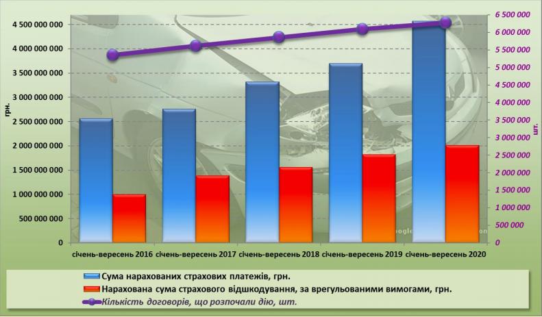 Украинцы застраховали автомобили по ОСАГО на 4,6 миллиарда