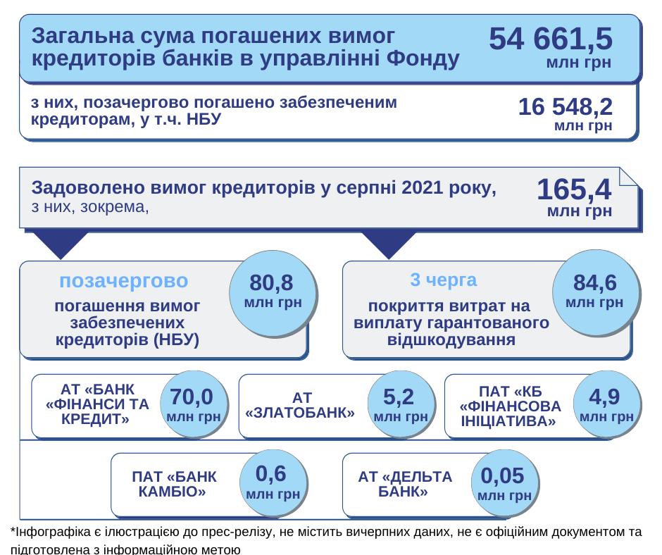 Кредиторы банков-банкротов получили 165 миллионов