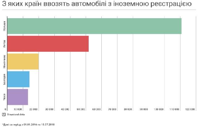 Больше всего авто на еврономерах в Украину завозят из Польши