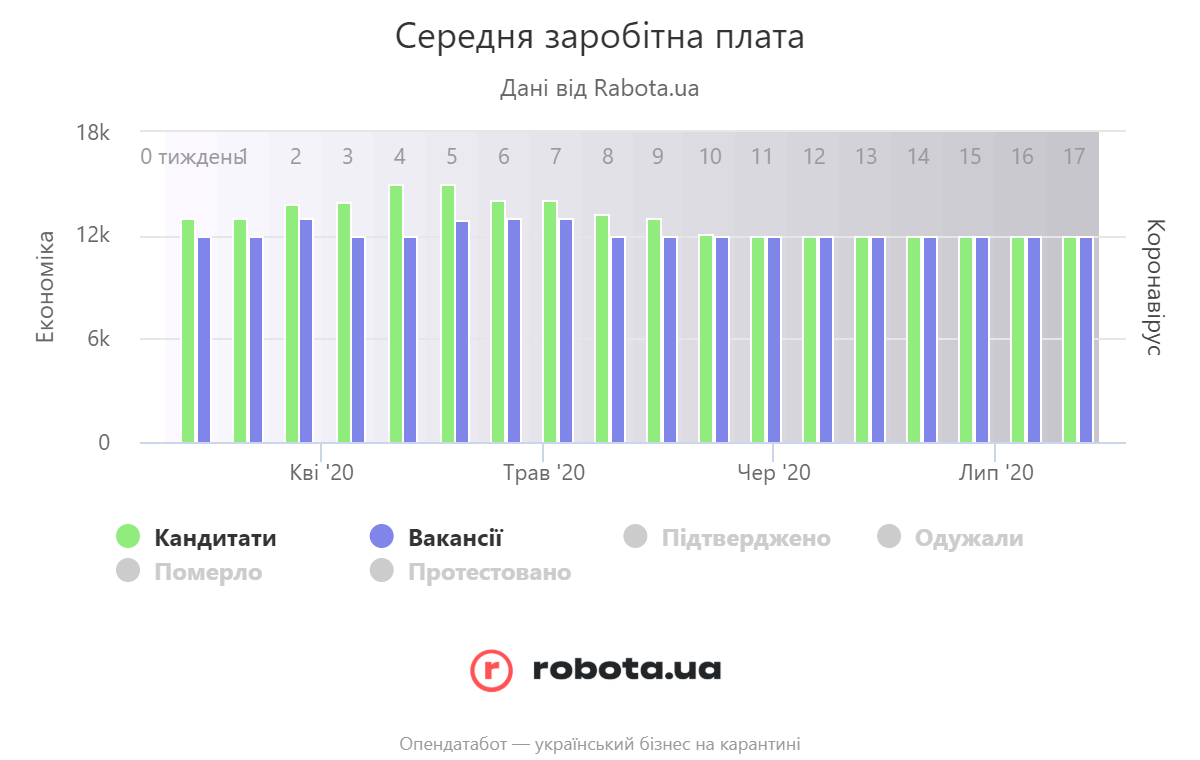 Украинцы в среднем просят у работодателя 12 тысяч — Опендатабот