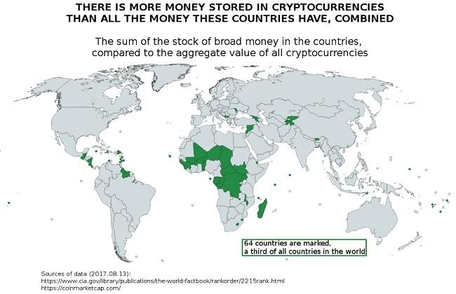 Капитализация криптовалютного рынка больше денежной массы 64 стран