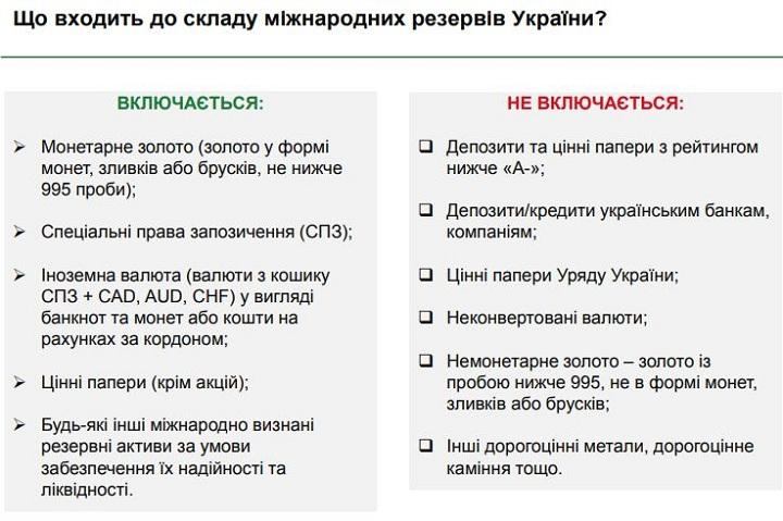 Состав международных резервов Украины