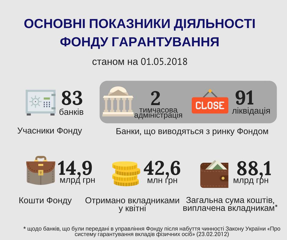 ФГВФЛ саккумулировал на счетах почти 15 млрд грн