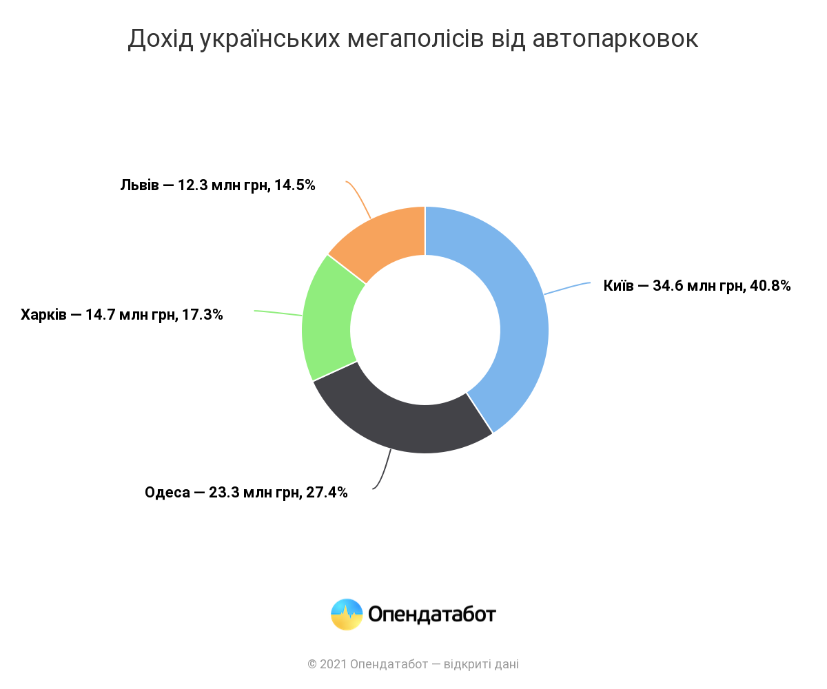 Автопарковки в четырех мегаполисах Украины принесли в бюджеты 85 миллионов. Лидирует Киев