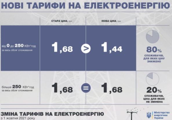 Новые тарифы на электроэнергию. Сколько будем платить с 1 октября