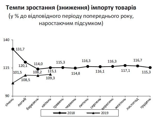 Торговый дефицит Украины с начала года превысил 2 миллиарда