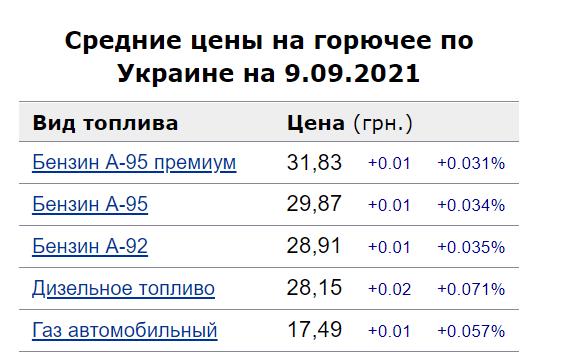 Динамика цен на бензин, топливо и автогаз