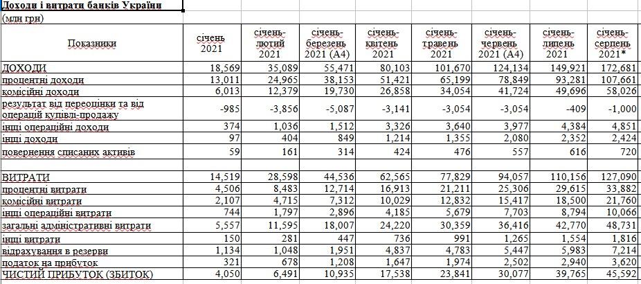 Прибыль банков выросла до 45,6 миллиарда — НБУ