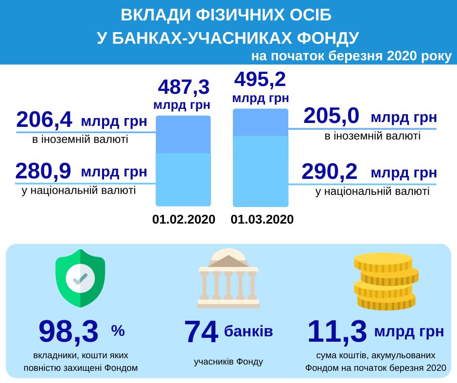 Украинцы за месяц увеличили сумму депозитов в банках почти на 8 миллиардов