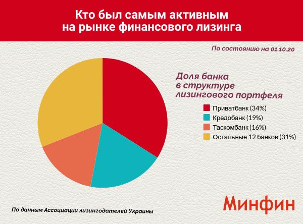 Объем финансового лизинга сократился за 9 месяцев на 50% — Ассоциация лизингодателей