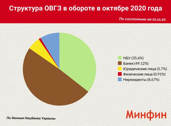 Объем вложений иностранцев в украинские гособлигации вырос на 0,2%