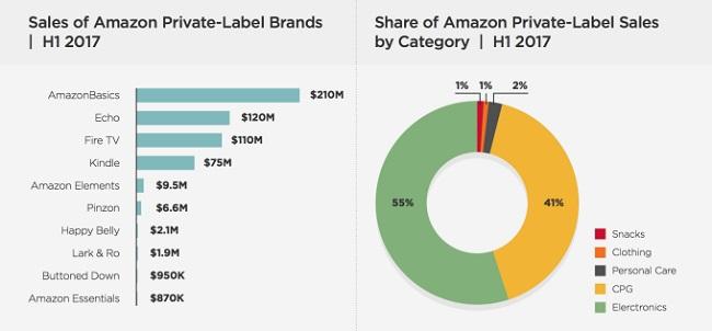 Стало известно сколько Amazon зарабатывает на своих брендах