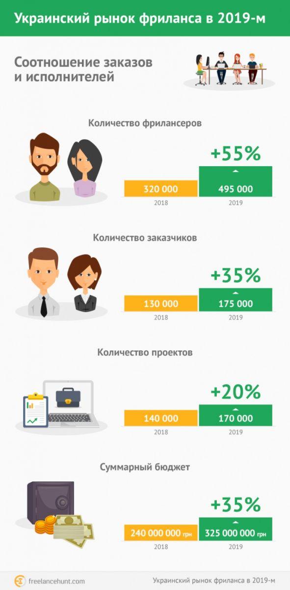 Гонорары фрилансеров discovery 4.85 freelancer