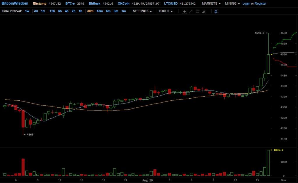 Курс Bitcoin пробил отметку в 00
