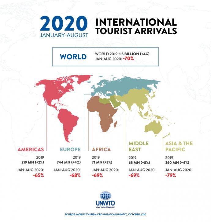 Коронавирус ударил по туризму: ООН оценивает ущерб в $700 миллиардов