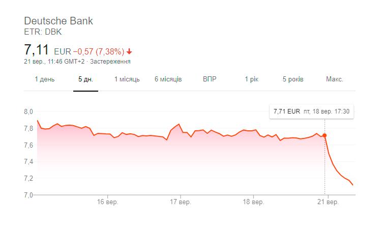 Утечка файлов FinCEN: акции мировых банков падают