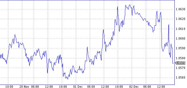 курс доллар - евро