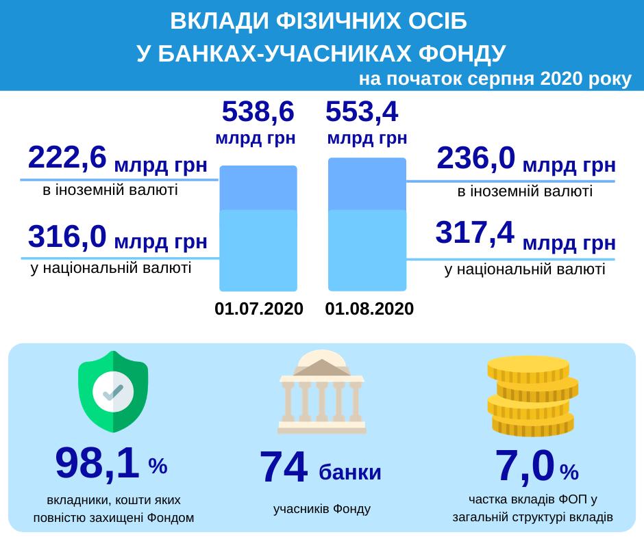 Сумма вкладов физлиц в банках выросла почти на 15 миллиардов