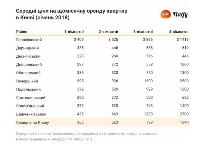80121032ccf2 Расчеты проводились путем усреднения цен больше чем на 245 000 предложений  от владельцев и посредников на сайтах риэлторов и объявлений по Киеву, ...