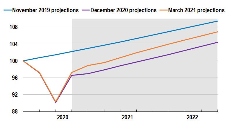 Мировая экономика, несмотря на пандемию, возрастет в этом году на 5,6% — ОЭСР