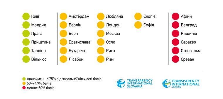 Киев оказался в списке самых прозрачных столиц Европы (исследование)