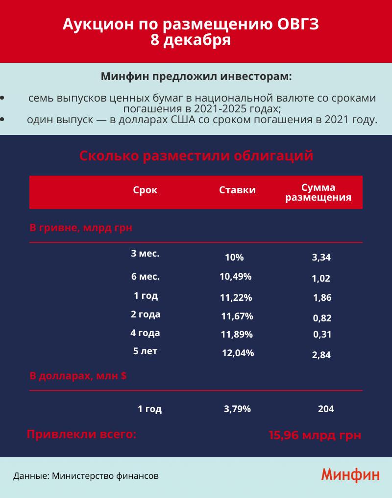 Минфин привлек на аукционе ОВГЗ 15,9 миллиарда