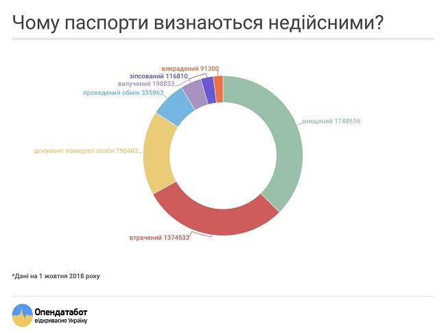 В Украине 1,5 миллиона недействительных паспортов. Инфографика