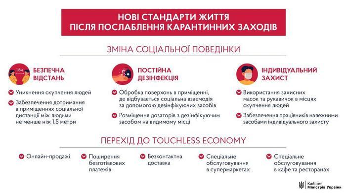 Шмыгаль анонсировал новые стандарты жизни после карантина (инфографика)
