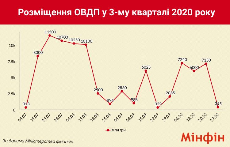 Минфин резко сократил продажу ОВГЗ для покрытия дефицита бюджета