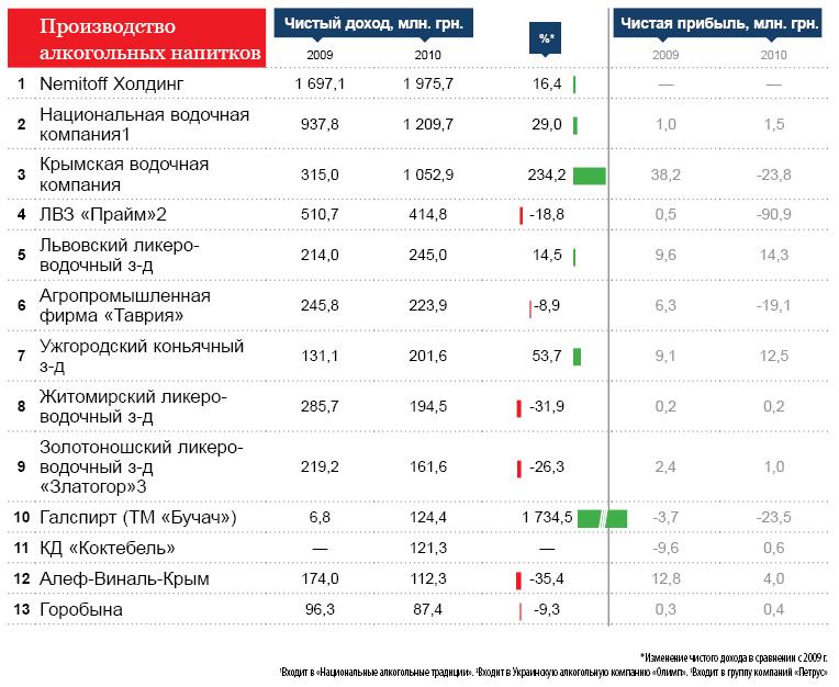 Рейтинг крупнейших алкогольных компаний Украины.