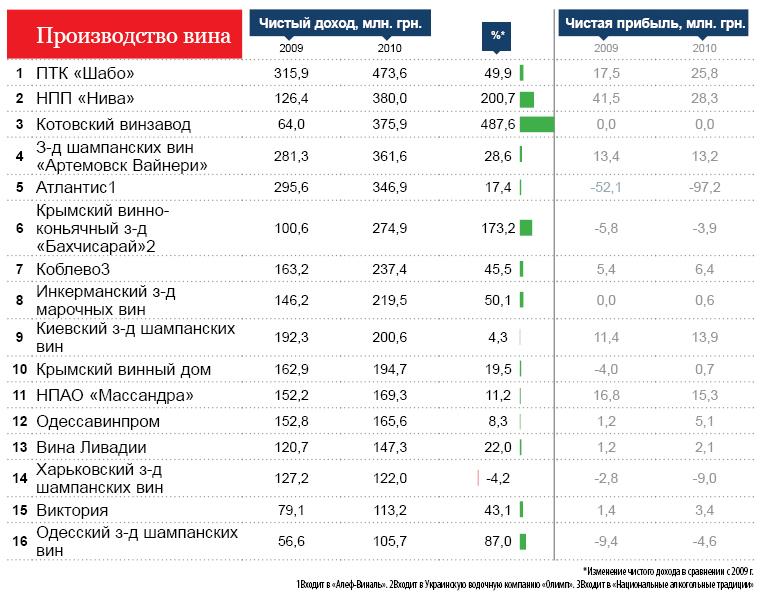 Крупнейшие компании Украины - алкогольная отрасль.